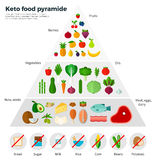 Konzept-Keton-Ernährungspyramide der gesunden Ernährung Lizenzfreies Stockfoto