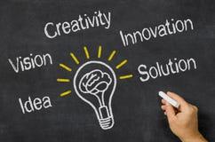 Konzept-Kreativität Stockfotografie