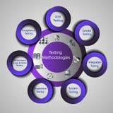 Konzept von den verschiedenen Arten der Prüfung durchgeführt durch den Software-Prüfungs-Prozess Lizenzfreie Stockfotos
