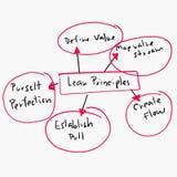 Konzept von mageren Prinzipien in den Geschäftsoperationen entwerfen Diagramm lizenzfreie stockfotos