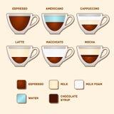 Koppen met Populaire Koffietypes en Recepten. Vector vector illustratie