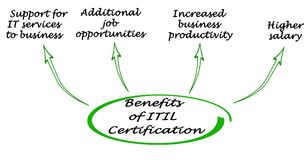 Korzyści ITIL certyfikat Zdjęcie Royalty Free