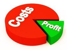 Kosten, die in Profit essen Lizenzfreie Stockbilder