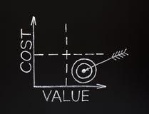 Kosten-Wert Diagramm auf Tafel lizenzfreie abbildung