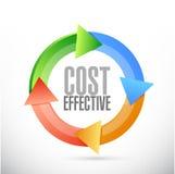 Kostnad - effektivt cirkuleringsteckenbegrepp Fotografering för Bildbyråer