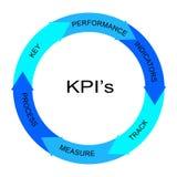 KPI begrepp för cirkel för blåttord Royaltyfri Bild