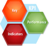 KPI business diagram illustration Stock Photography