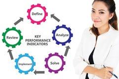 KPI, carta chave dos indicadores de desempenho Imagens de Stock Royalty Free