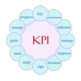 KPI słowa Kółkowy pojęcie Obraz Stock