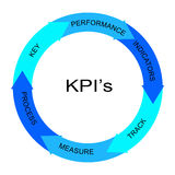KPI's Blue Word Circle Concept Royalty Free Stock Image