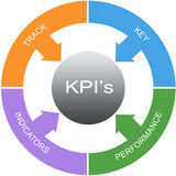 KPI's Word Circles Concept Royalty Free Stock Photos