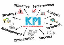 KPI-Schlüsselleistungs-Indikatorkonzept Diagramm mit Schlüsselwörtern und Ikonen auf weißem Hintergrund Lizenzfreie Stockfotos