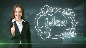 Kreatives Ideenkonzept, schöne Geschäftsfrau, die Daumen oben auf gemaltem Hintergrund nahe Organisationsdiagramm der Idee zeigt Lizenzfreie Stockbilder
