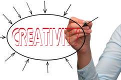 Kreativität in einer Marketing-Darstellung lizenzfreies stockbild