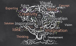 Kreativität wächst mit Gehirn Stockfoto