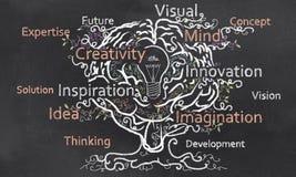 Kreativitet växer med hjärnan stock illustrationer