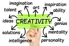 Kreativitet Wordcloud eller isolerat markera för tagcloudhand Arkivfoton