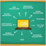Kreatywnie online marketing Zdjęcia Stock