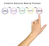 Kreatywnie proces podejmowania decyzji Fotografia Royalty Free