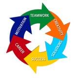 Kreis des Erfolgs stock abbildung