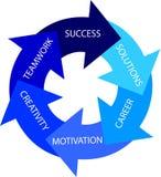 Kreis des Erfolgs Stockbilder