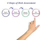 4 kroka ocena ryzyka Obraz Stock
