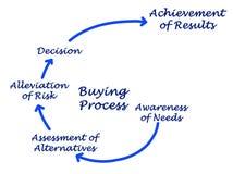 Kroki w kupienie procesie ilustracja wektor