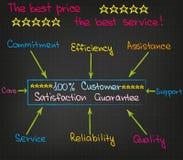 Kunden-Annäherung Stockbild