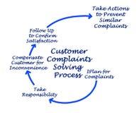 Kunden-Beanstandungen, die Prozess lösen lizenzfreie stockbilder