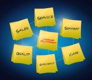 Kunden-Verhältnis-Konzept Lizenzfreie Stockfotos