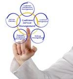 Kundendienst-Management Lizenzfreie Stockbilder