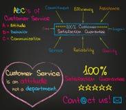 Kundendienst-Satz Stockfotografie