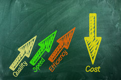 Kvalitet hastighet, effektivitet, kostnad Arkivbild
