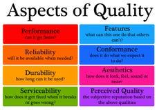 Kvalitets- aspekter Arkivbild