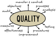 Kvalitets- diagram Arkivfoto