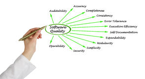 Kvalitets- faktorer för programvara arkivbilder