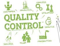 Kvalitets- kontrolldiagram Arkivfoton