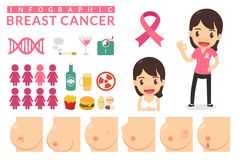 Kvinna med bröstcancer Infographic Arkivbild