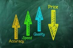 Kwaliteit, snelheid, nauwkeurigheid omhoog, Prijs neer Royalty-vrije Stock Foto's