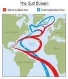 Kyler varmt flöde för Gulf Streamdiagrammet flöde Royaltyfri Fotografi