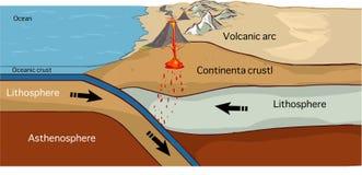 Límite de placa convergente creado por dos placas continentales que resbalan hacia uno a ilustración del vector