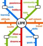 Líneas de vida Fotografía de archivo libre de regalías