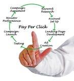 Lön per klickprocess royaltyfri foto