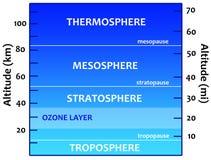L'atmosphère Images stock