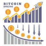 L'aumento e la caduta di bitcoin sullo scambio di cryptocurrency Immagine Stock Libera da Diritti