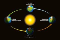 L'écliptique de la terre Photo libre de droits
