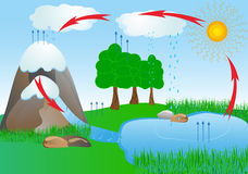 L'eau de cycle dans l'environnement de nature. l'oxygène illustration stock