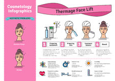 L'ensemble illustré par vecteur avec la cosmétologie Thermage de salon font face au traitement Photos libres de droits