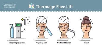 L'ensemble illustré par vecteur avec la cosmétologie Thermage de salon font face au trea Image libre de droits