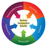 L'incorporation bénéficie la roue Photo libre de droits